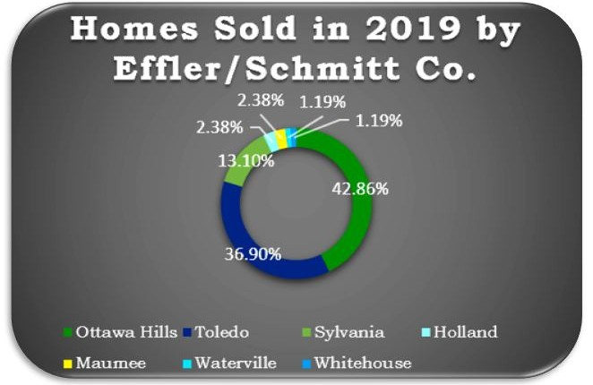 Effler/Schmitt Co. Sells Ottawa Hills in 2019!